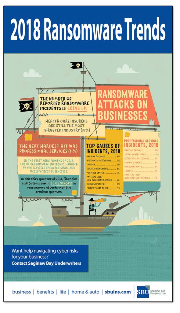 saginaw bay underwriters cyber insurance